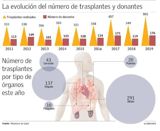 Infografía El Mercurio