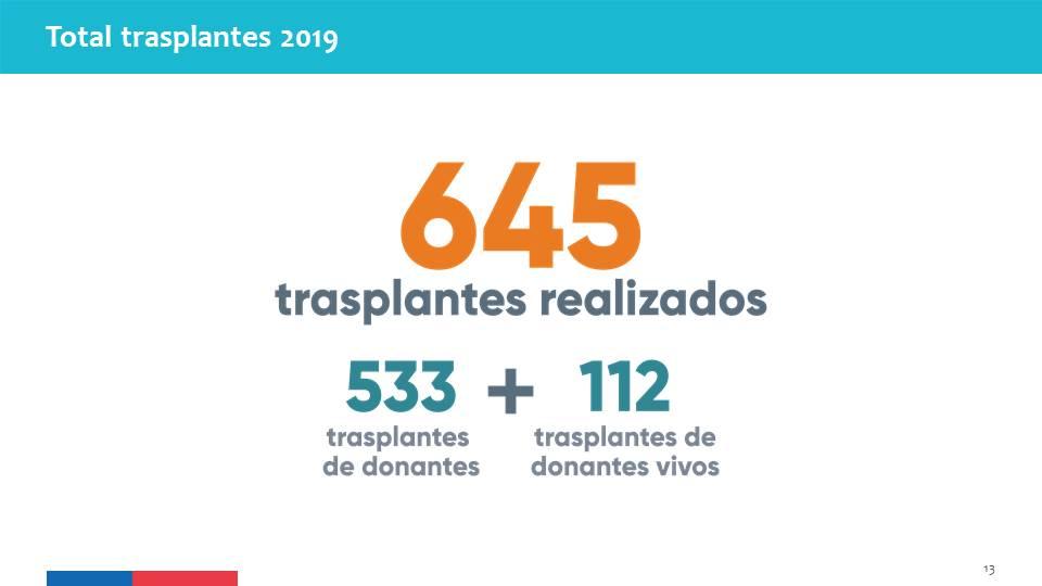 Total de trasplantes realizados durante el año 2019.