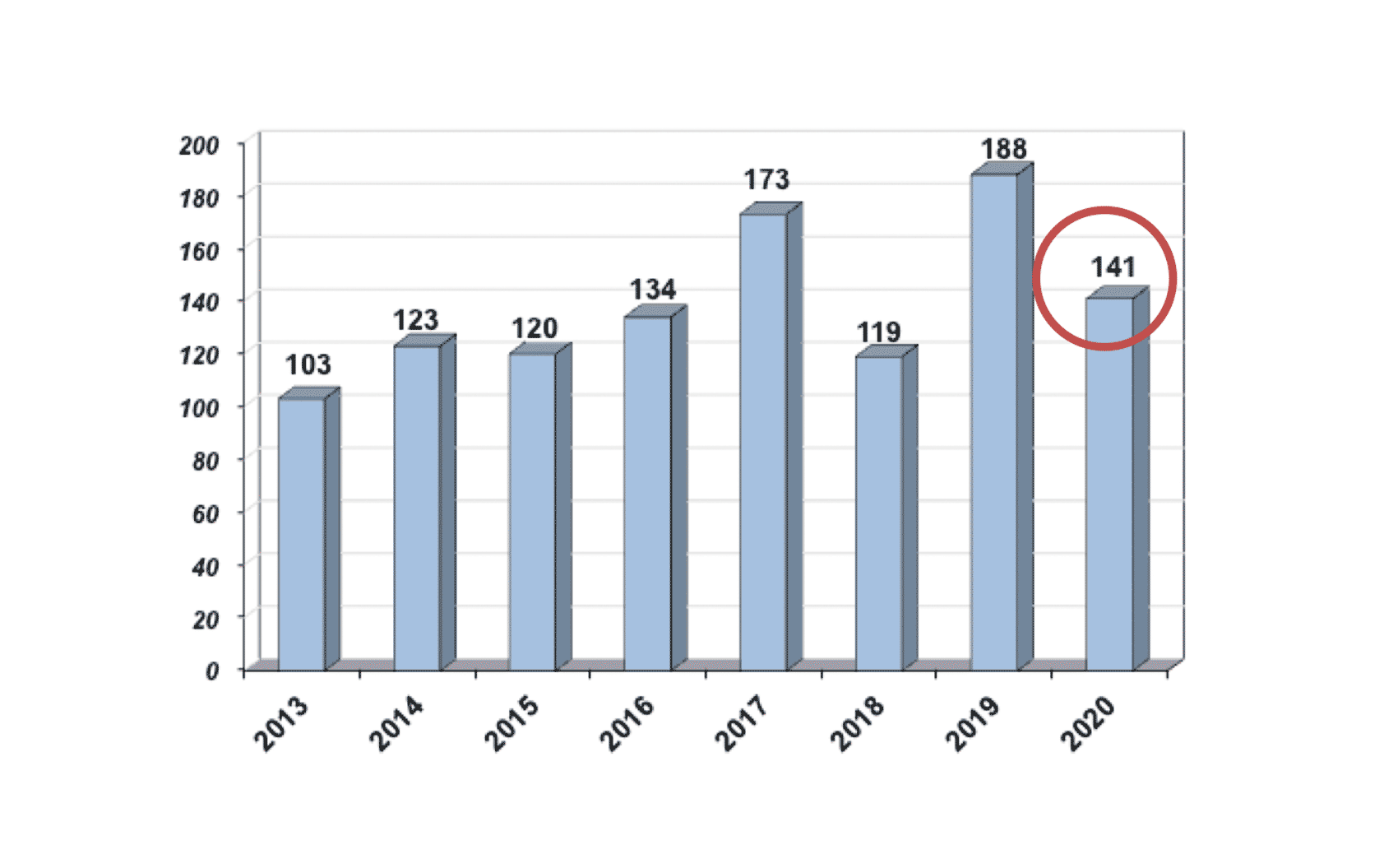 Gráfico Número total de donantes de órganos en Chile por año (2013-2020). Fuente: Coordinación Nacional de Donación, Procuramiento y Trasplante/Minsal