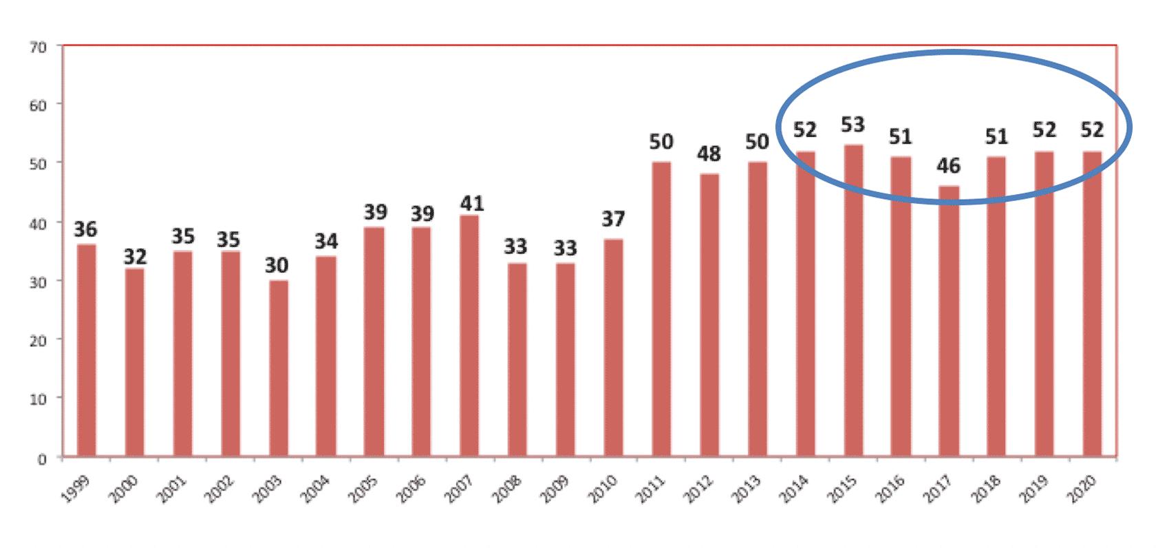 Gráfico Evolución de Negativa Familiar en Chile (porcentaje de negativas sobre entrevistas enero-octubre). Fuente: Coordinación Nacional de Donación, Procuramiento y Trasplante/Minsal